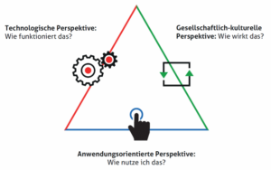 Deutsch: Die Grafik wurde von Renate Salzmann im Auftrag von Beat Döbeli Honegger gezeichnet und steht unter einer CCBY-SA-Lizenz, vgl. http://wiki.doebe.li/pub/Dagstuhl/GrafikUnterCCLizenz/2018-12-06-dagstuhl-dreieck-unter-cc-by-sa-lizenz.pdf
